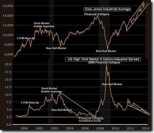 DJIA AND JUNK SPREAD APRIL2014