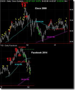 CSCO 2000 VS FB 2014